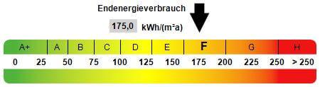 Energieausweis von Eigentumswohnung mit Terrasse in Wetter